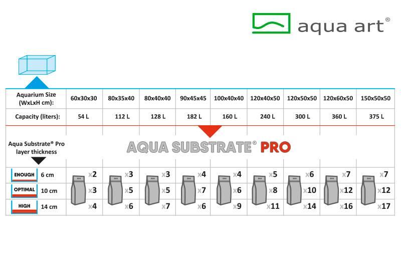 Aqua Substrate PRO 6 litrów (czarne)