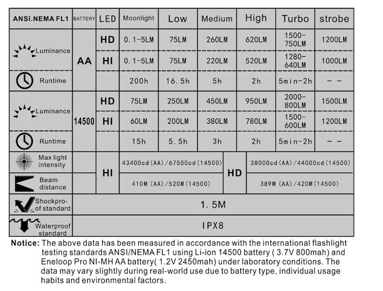 Manker MK41 2000 lumenów CREE  XHP35 HI Cool White