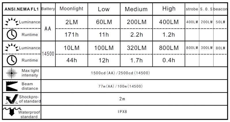 MANKER E11 800 lumenów Cree XP-L LED Neutral White