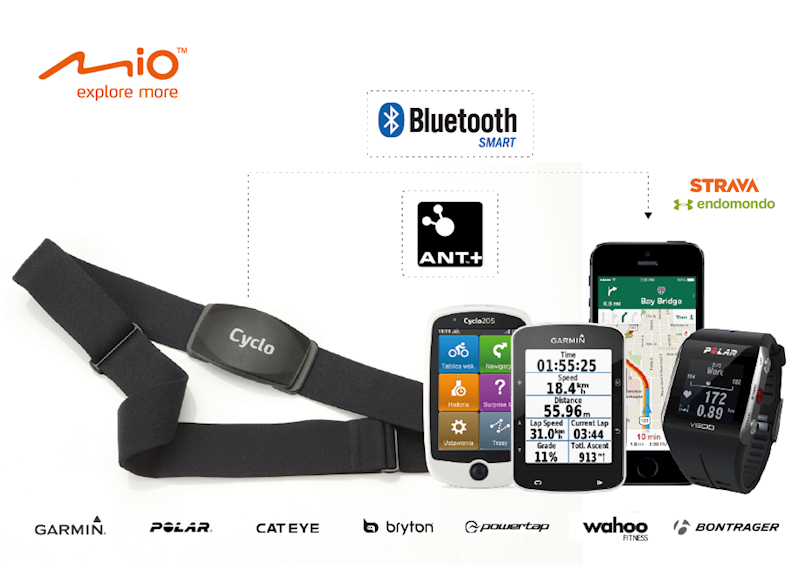 MIO CYCLO opaska do pomiaru tętna ANT+ Bluetooth