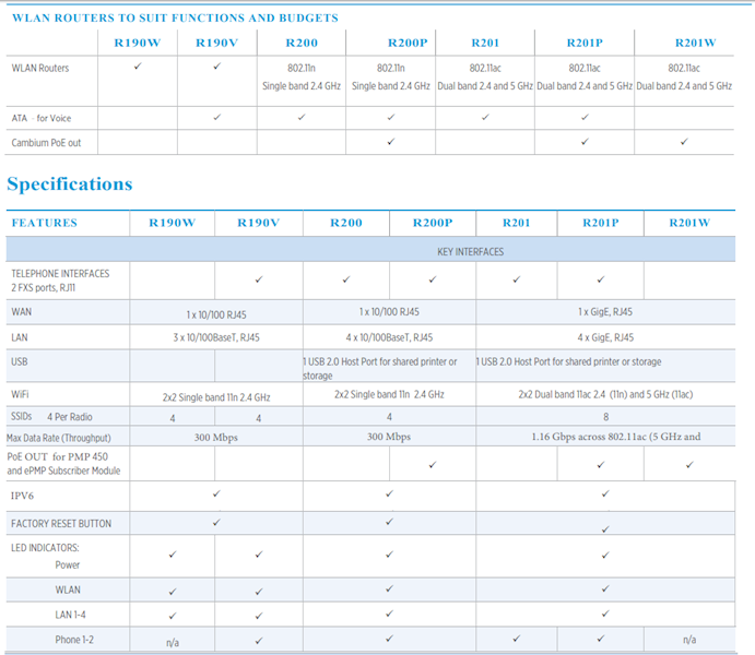 Cambium Networks cnPilot™  R201P,802.11ac router.