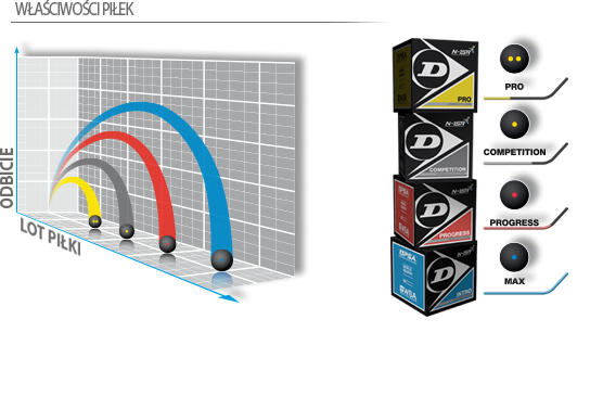 Piłka do squasha Dunlop Intro (1 kropka niebieska)