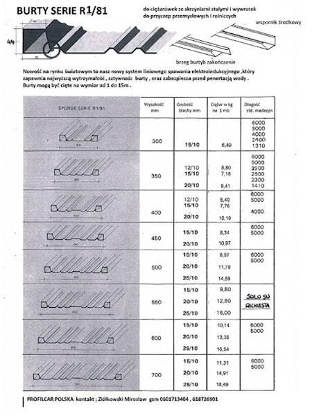 STAL.PROFIL BURTOWY R1/81H600/1,5 L=4000mm