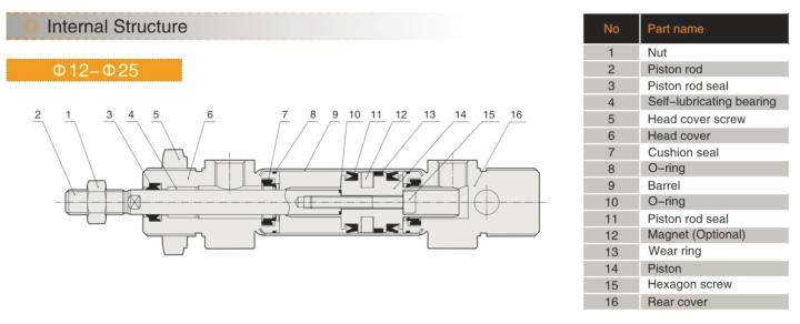 EMC IA-20X50-S SIŁOWNIK OKRĄGŁY ISO 6432