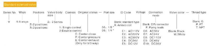 """EMC V5221-08A ELEKTROZAWÓR PIĘCIODROGOWY 5/2 1/4"""""""